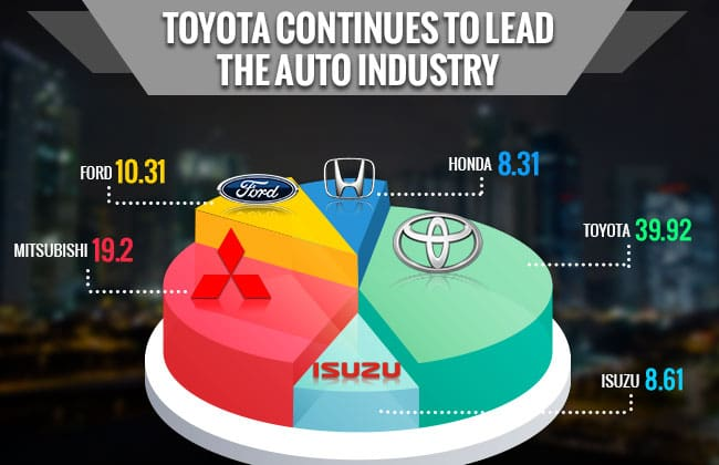 Results Out- Toyota Philippines makes it Big again in Sales