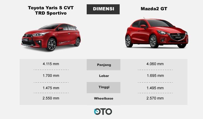 dimensi Yaris dan Mazda2