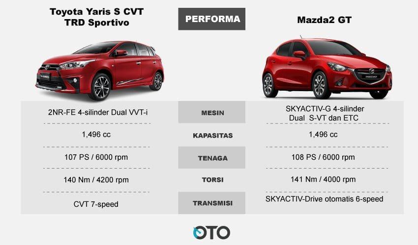 performa Yaris dan Mazda2
