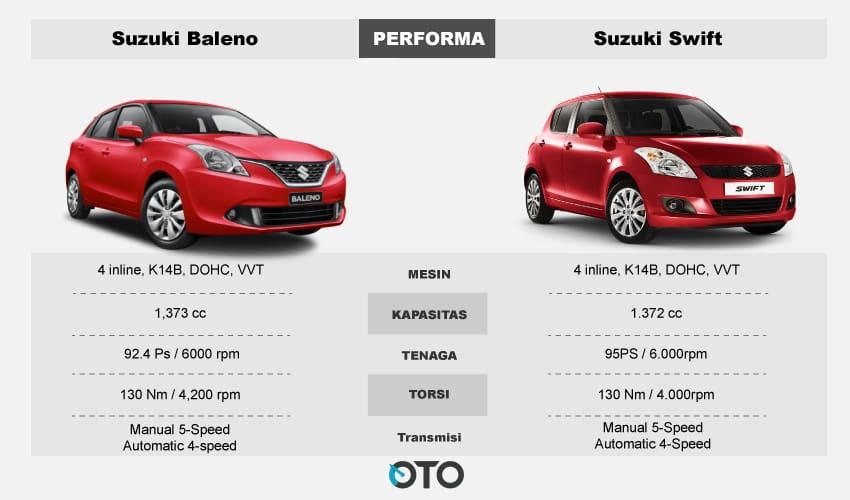 Suzuki Swift bekas vs Baleno hatchback bekas 2017