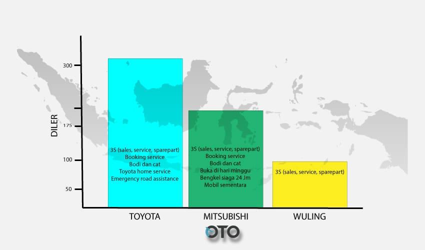 Komparasi Diler Toyota Avanza, Wuling Confero dan Mitsubishi Xpander