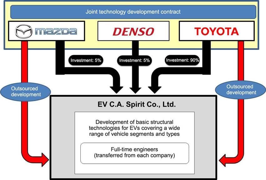 Toyota Gandeng Mazda dan Denso Bikin Perusahaan Baru