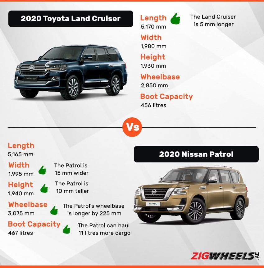 Toypta Land Cruiser vs Nissan Patrol - Dimensions comparison