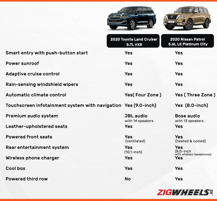 Toypta Land Cruiser vs Nissan Patrol - Interior comparison