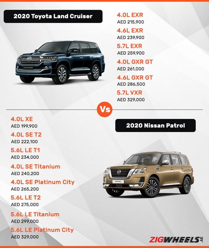 Toyota Land Cruiser vs Nissan Patrol - Price Comparison