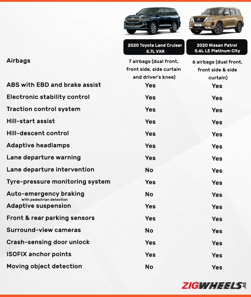 Toyota Land Cruiser vs Nissan Patrol - Safety comparison