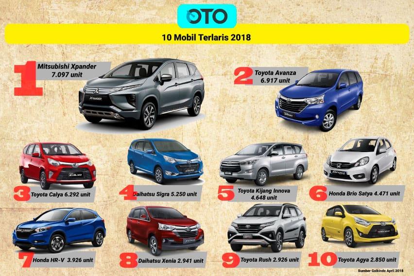 Daftar 10 Mobil Terlaris April 2018, Toyota Masih Mendominasi