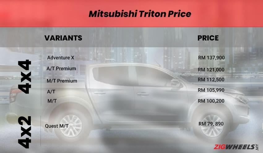 Mitsubishi Triton price