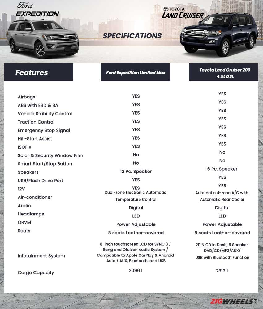 Ford Expedition vs. Toyota Land Cruiser 200: Standard features