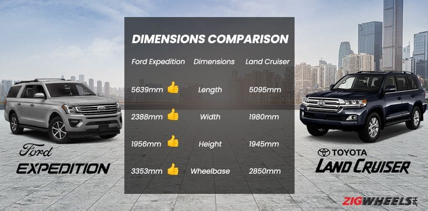Ford Expedition vs. Toyota Land Cruiser 200: Dimensions