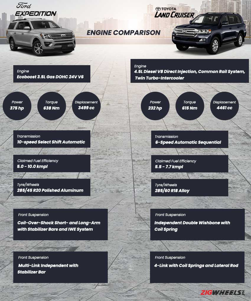 Ford Expedition vs. Toyota Land Cruiser 200: Engine