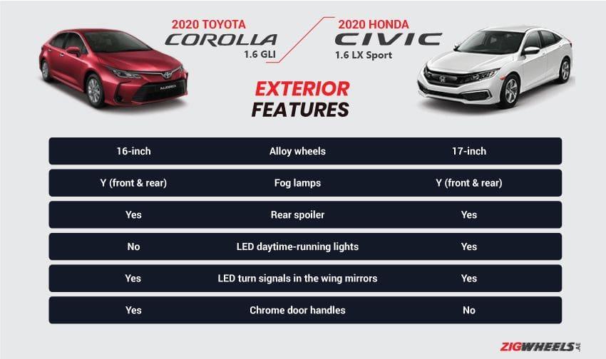Toyota Corolla vs Honda Civic exterior features