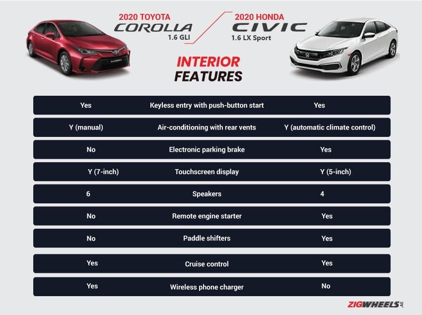 Toyota Corolla vs Honda Civic interior