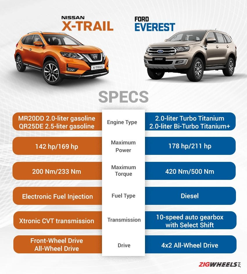 Nissan X-Trail vs Ford Everest: Engine