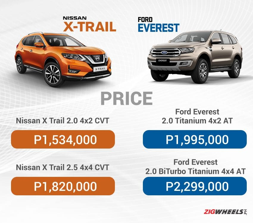 Nissan X-Trail vs Ford Everest: Price