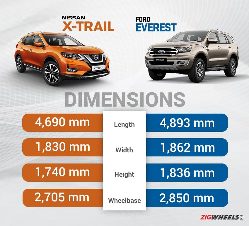 Nissan X-Trail vs Ford Everest: Dimensions