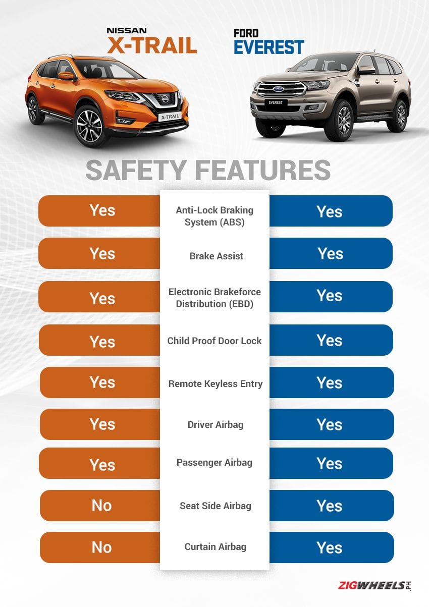 Nissan X-Trail vs Ford Everest: Safety