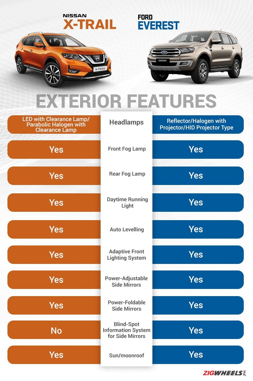 Nissan X-Trail vs Ford Everest: Exterior