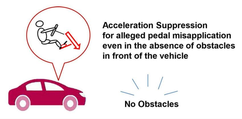 Toyota Acceleration Suppression Function