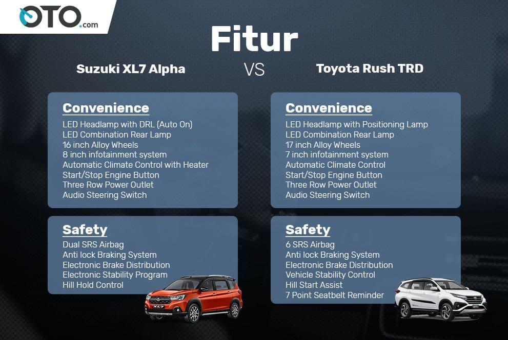 Adu fitur Suzuki XL7 Alpha vs Toyota Rush TRD