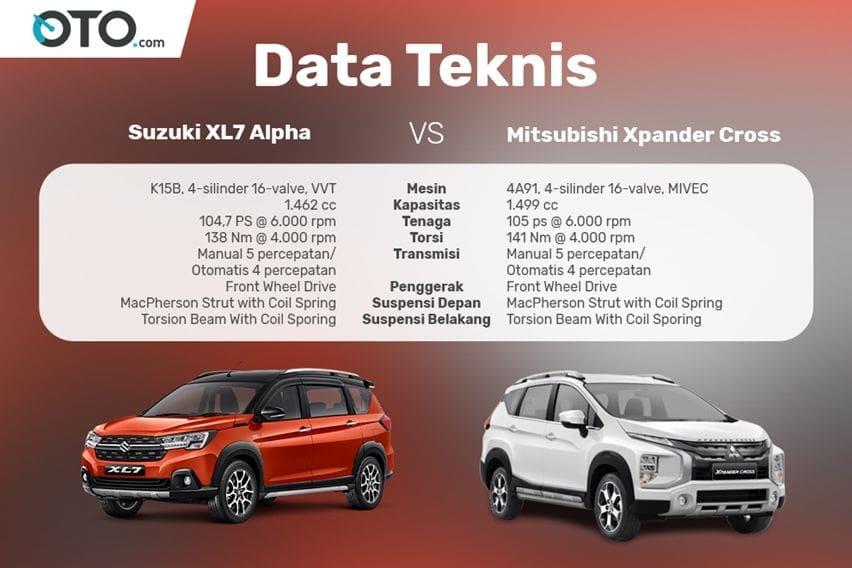 Komparasi data teknis Suzuki XL7 lawan Mitsubishi Xpander Cross