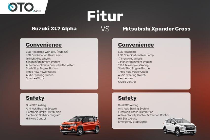 Komparasi fitur Suzuki XL7 lawan Mitsubishi Xpander Cross