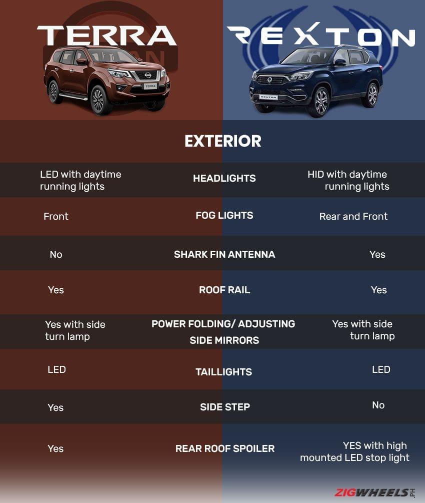 Nissan Terra exterior vs SsangYong Rexton exterior
