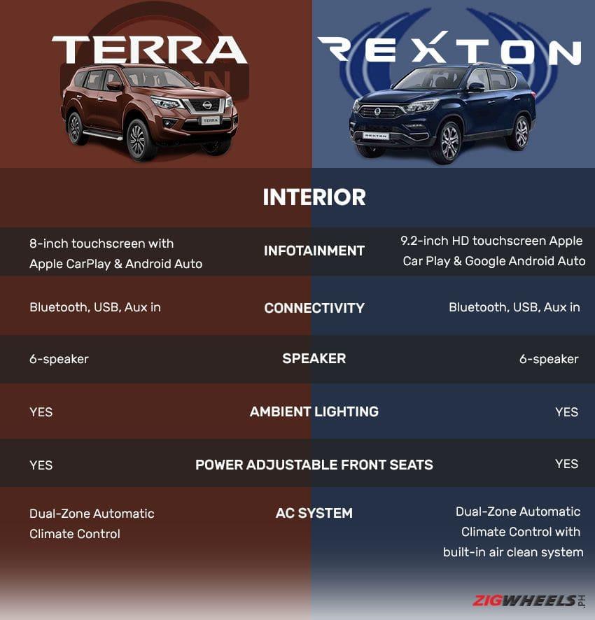 Nissan Terra interior vs SsangYong Rexton interior