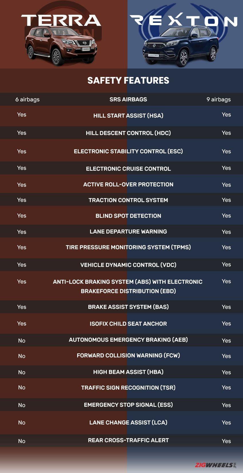 Nissan Terra safety vs SsangYong Rexton safety