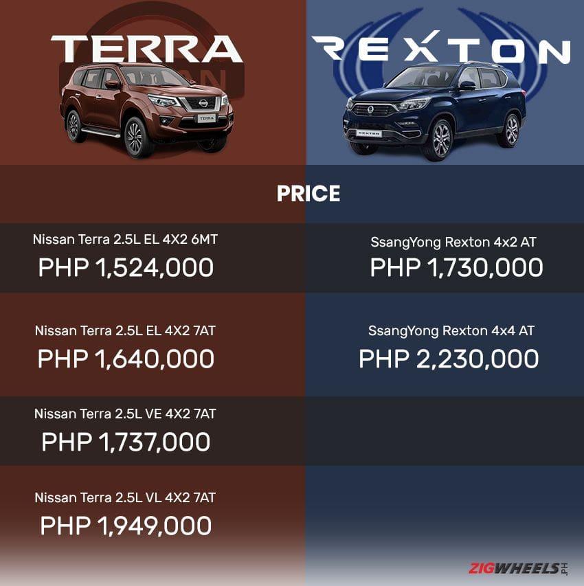 Nissan Terra price vs SsangYong Rexton price