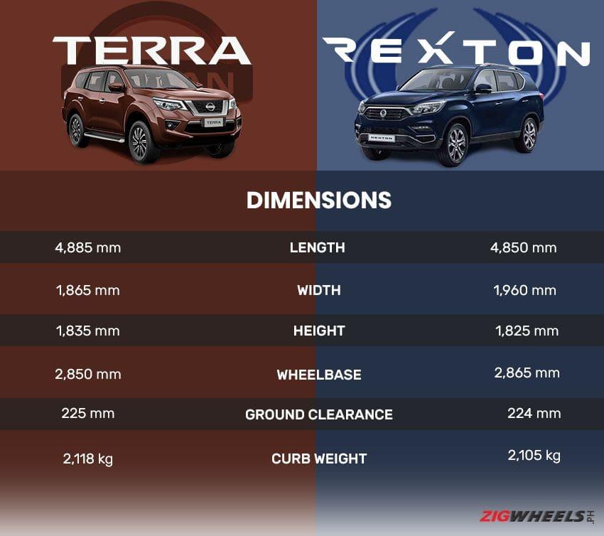 Nissan Terra dimensions vs SsangYong Rexton dimensions