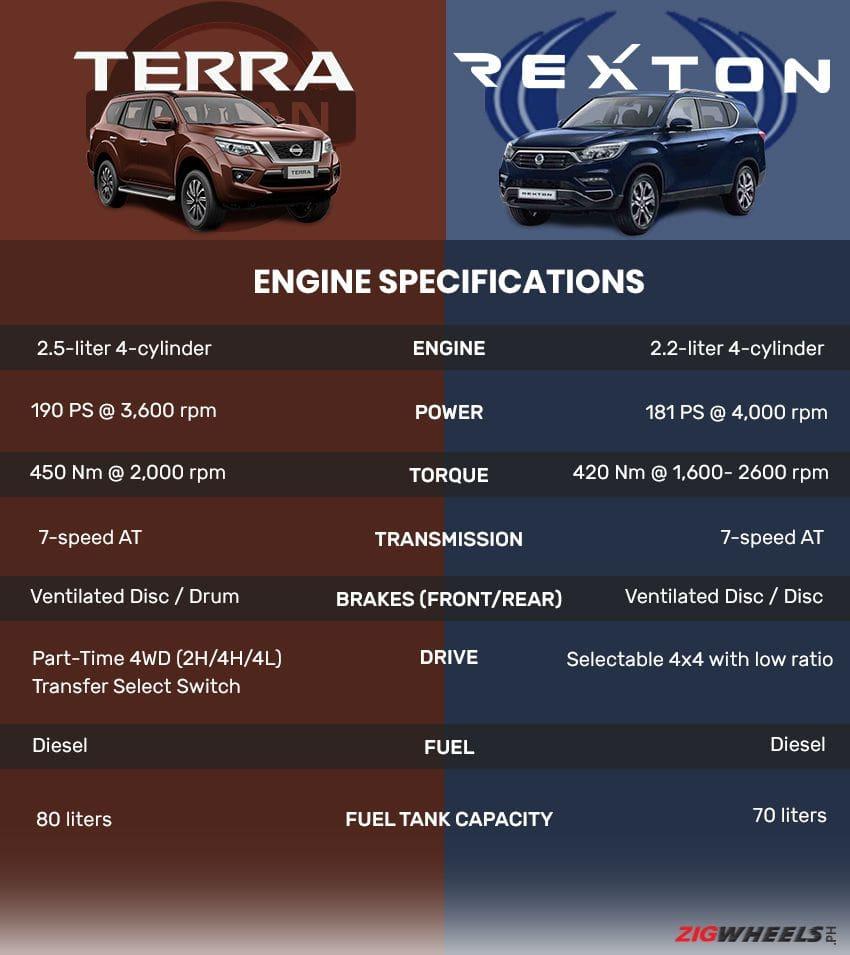 Nissan Terra Engine vs SsangYong Rexton Engine