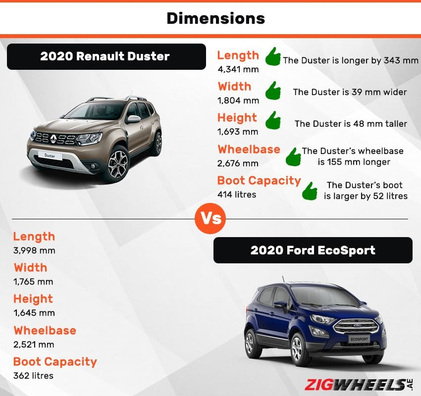 Renault Duster vs Ford EcoSport  dimensions