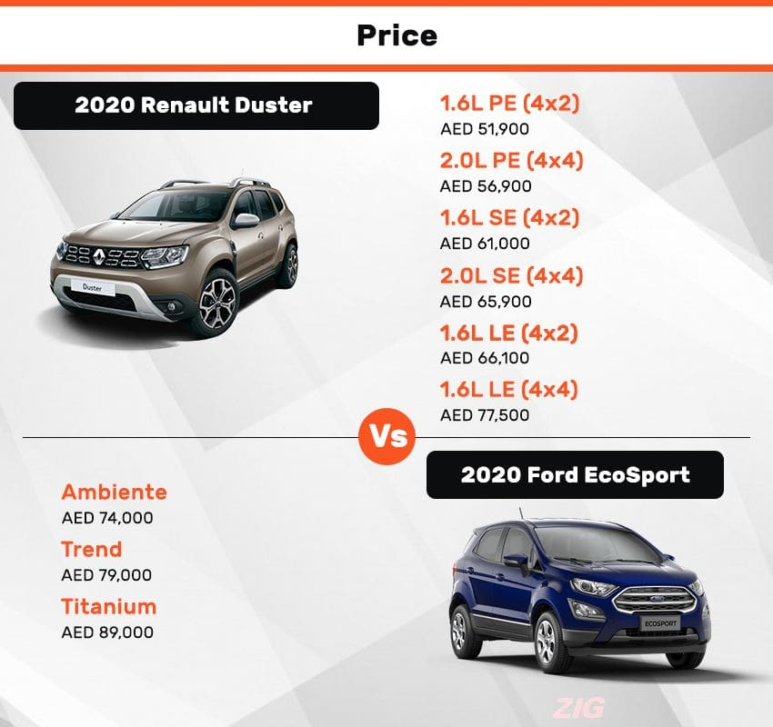 Renault Duster vs Ford EcoSport - Price Comparison