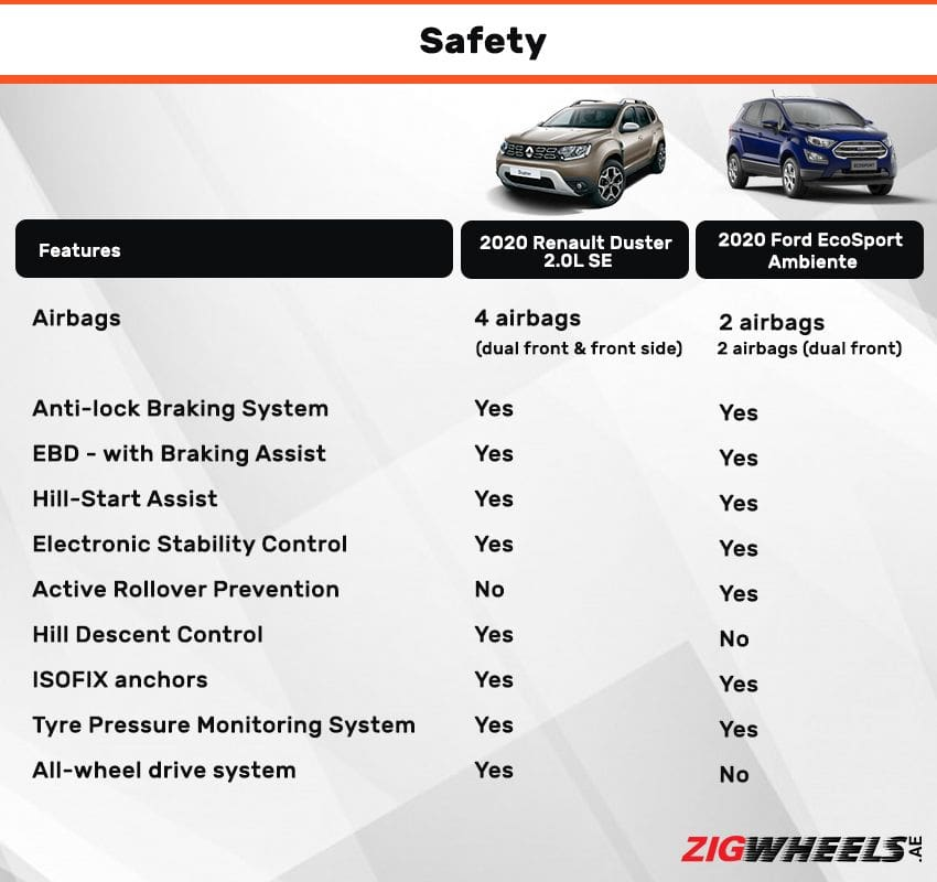 Renault Duster vs Ford EcoSport - Safety Features