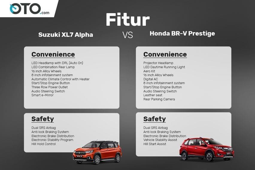 Fitur Suzuki XL7 VS Honda BR-V