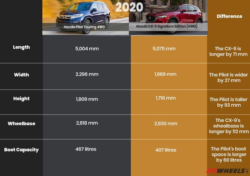 Honda Pilot vs Mazda CX-9 - dimensions comparison