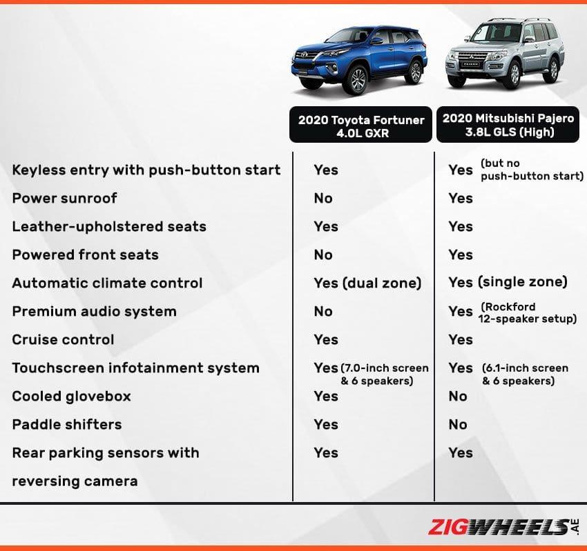 Toyota Fortuner vs Mitsubishi Pajero - Interior comparison