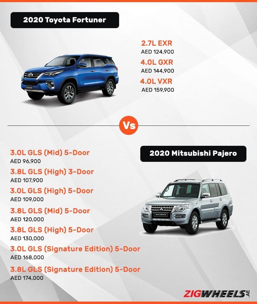 Toyota Fortuner vs Mitsubishi Pajero - Price comparison
