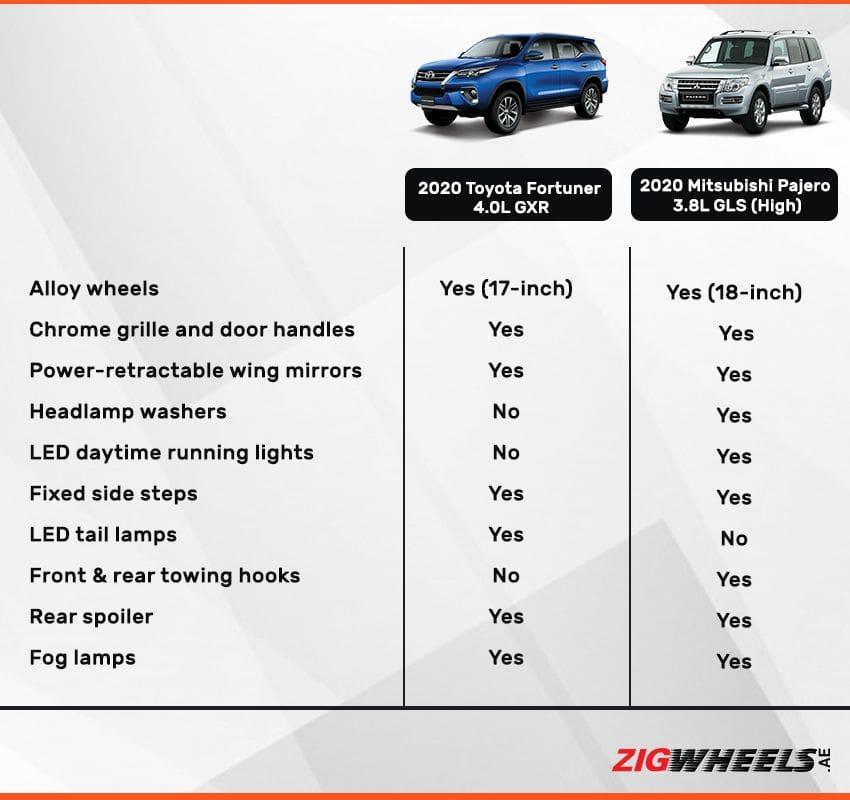 Toyota Fortuner vs Mitsubishi Pajero- exterior comparison