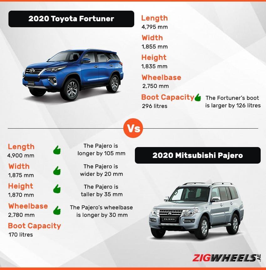 Toyota Fortuner vs Mitsubishi Pajero - Dimensions comparison