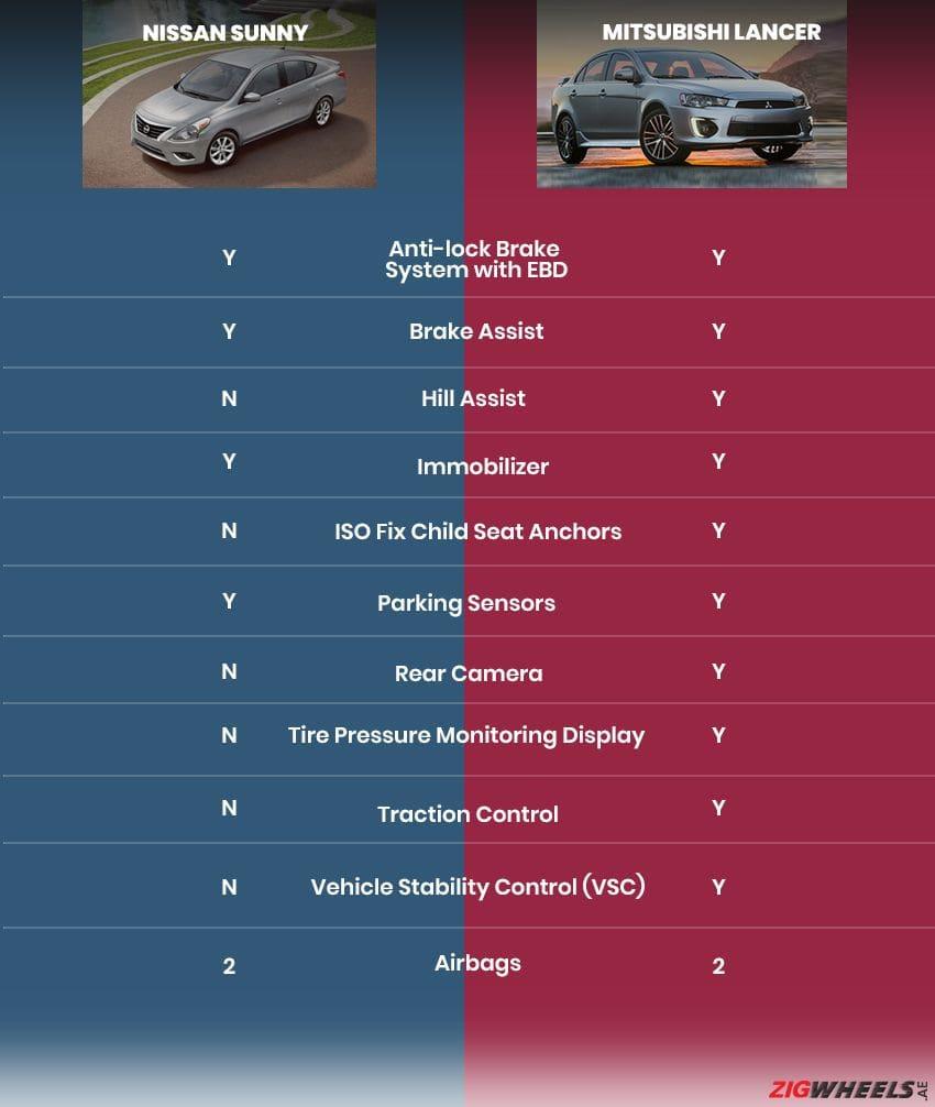 Nissan Sunny vs Mitsubishi Lancer - Safety Comparison