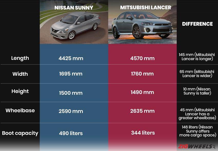 Nissan Sunny vs Mitsubishi Lancer - Dimensions comparison