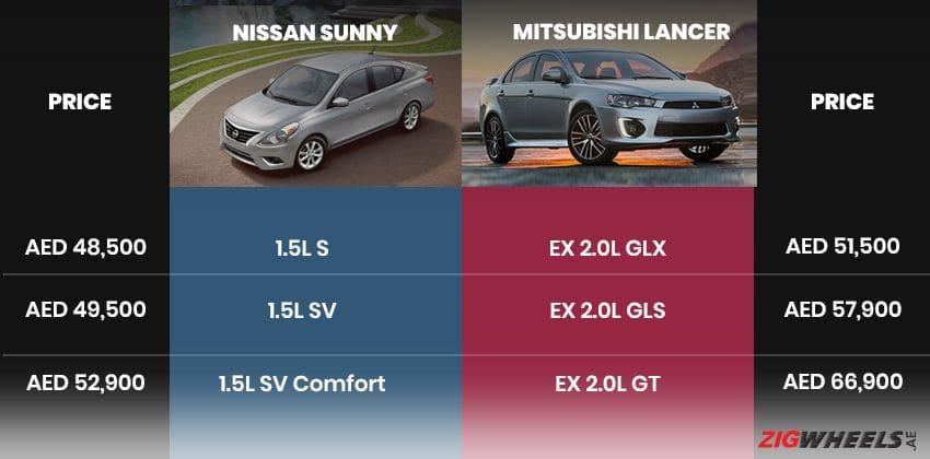 Nissan Sunny vs Mitsubishi Lancer - Price Comparison