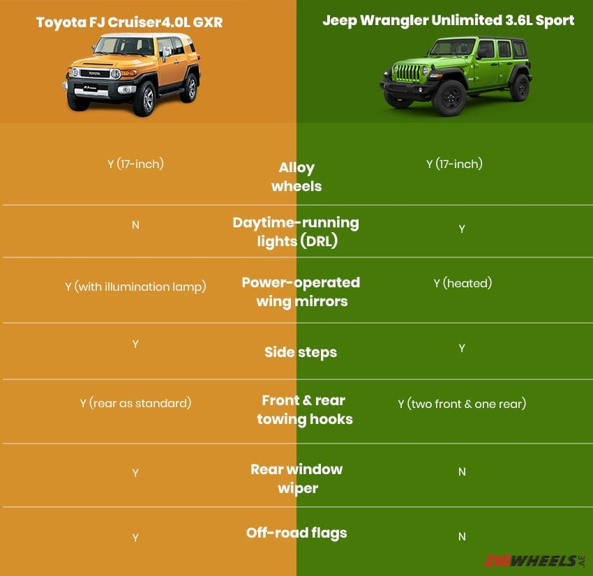 Toyota FJ Cruiser vs Jeep Wrangler  - Exterior comparison
