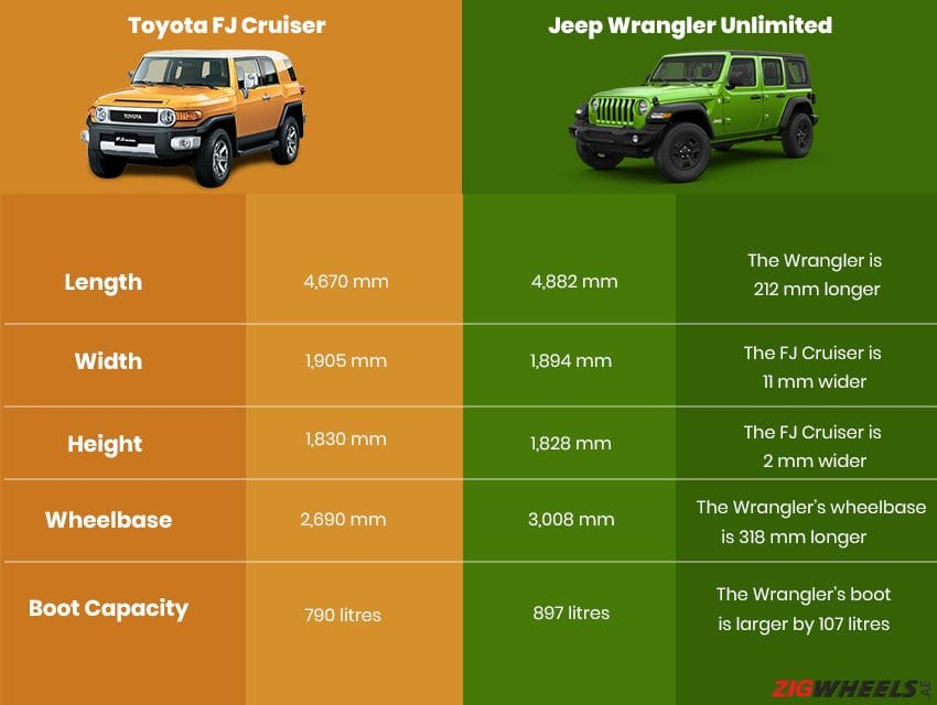 Toyota FJ Cruiser vs Jeep Wrangler - Dimensions comparison