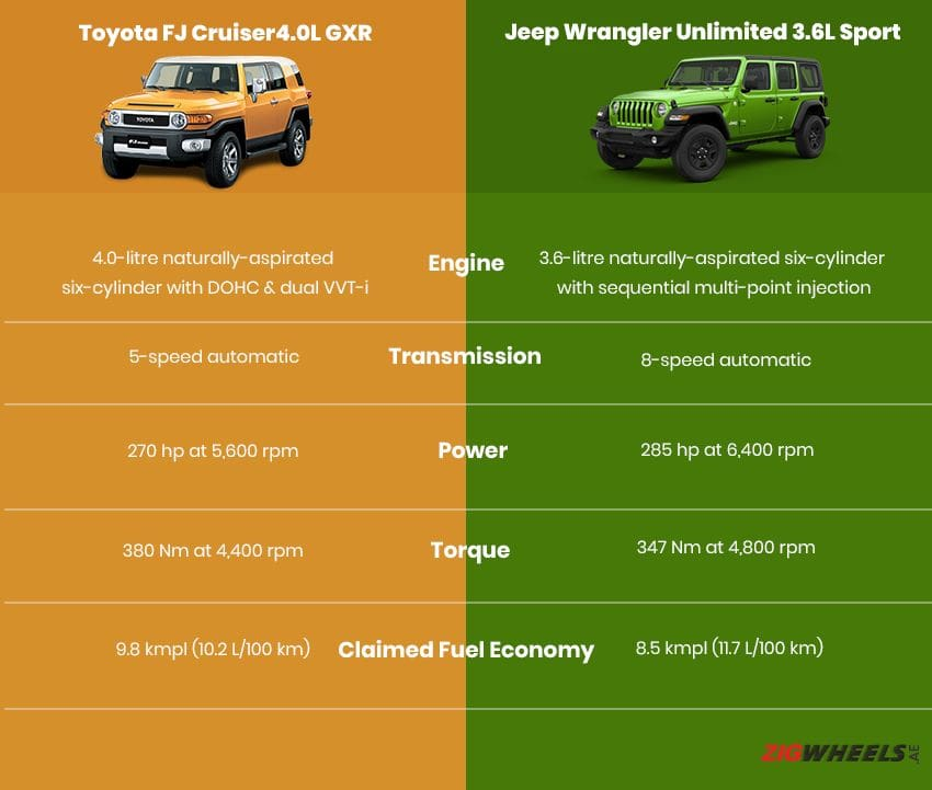 Toyota FJ Cruiser vs Jeep Wrangler - Engine comparison