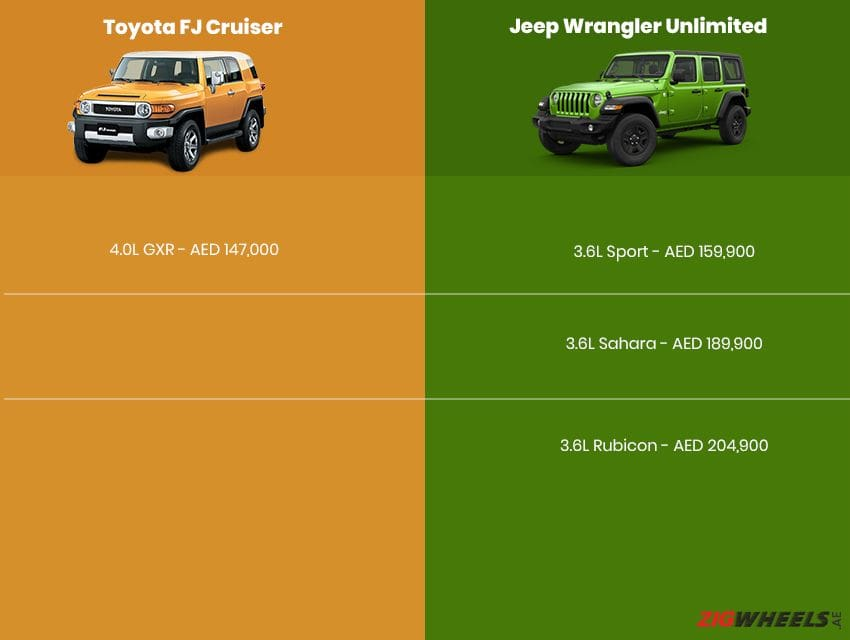 Toyota FJ Cruiser vs Jeep Wrangler - Price comparison