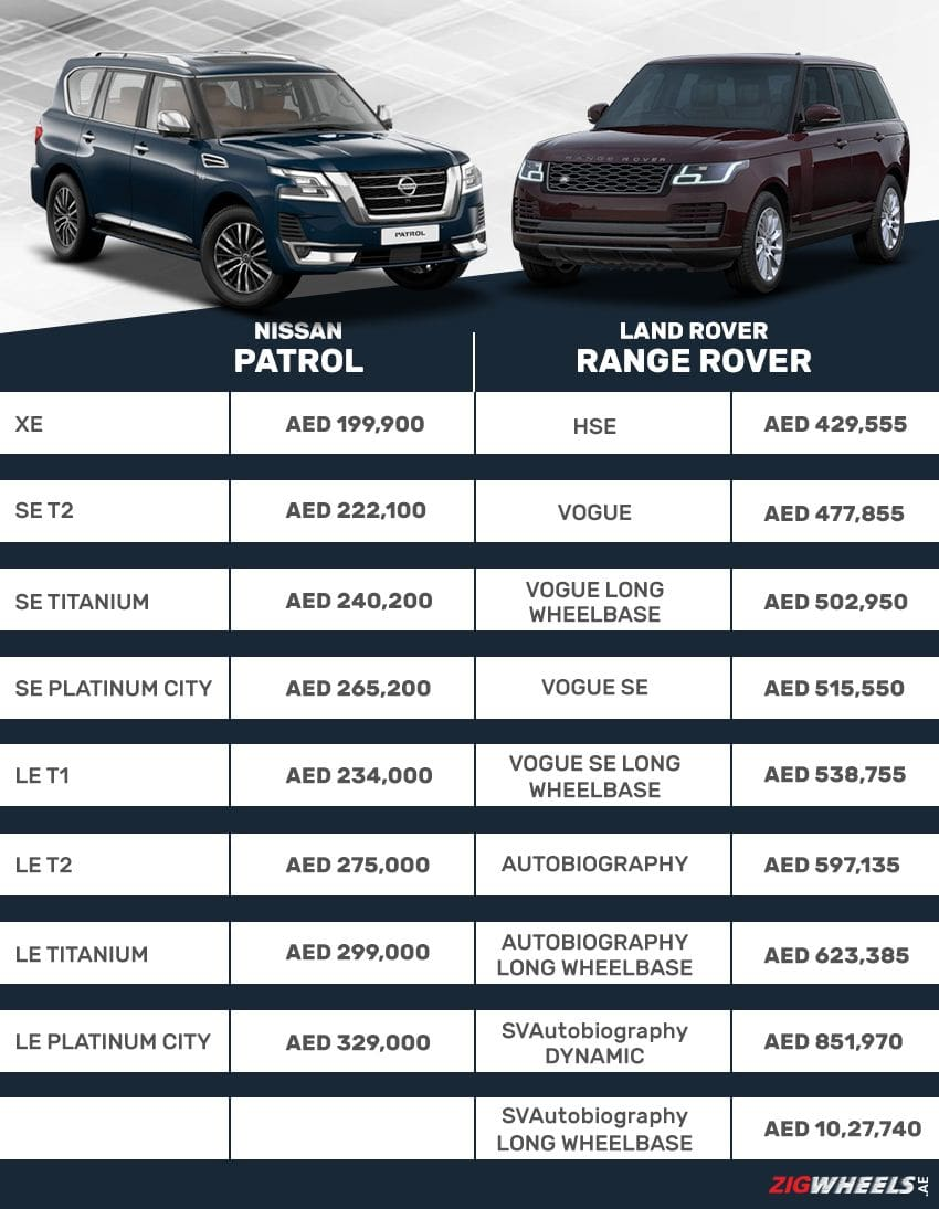 Nissan Patrol vs Land Rover Range Rover - Price Comparison