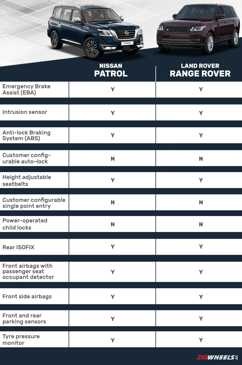 Nissan Patrol vs Land Rover Range Rover - Safety Comparison